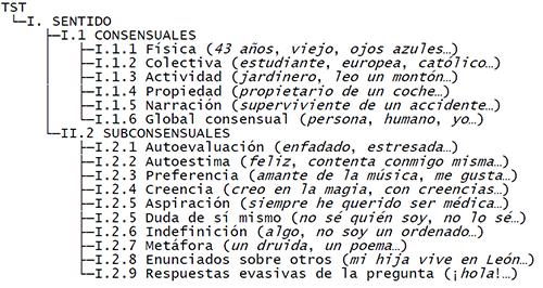 Esquema jerárquico de las categorías de sentido con ejemplos en cursiva