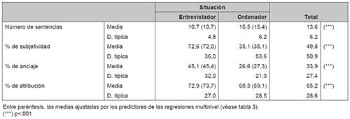Medias de los índices según contexto