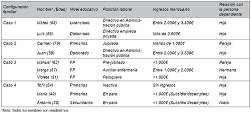 Información detallada de las personas entrevistadas en cada uno de los casos analizados