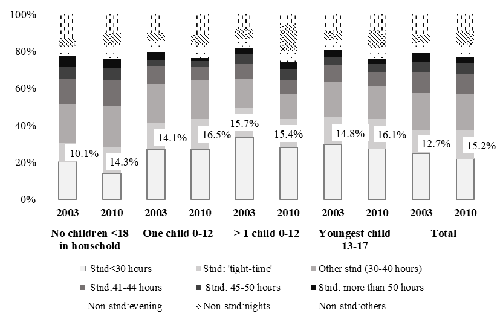 Work schedules by household typology. Women, 2003-2010