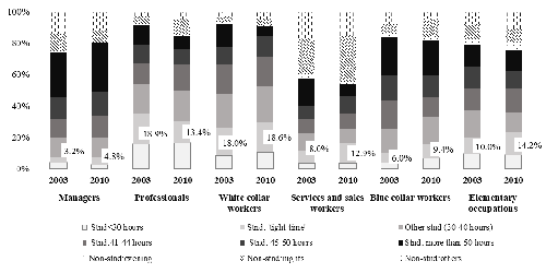 Work schedules by occupational category. Men, 2003-2010
