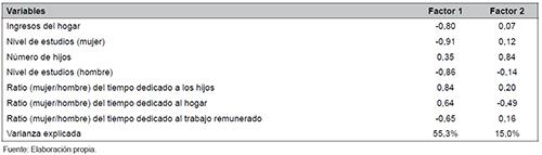 Correlación entre las variables y los primeros dos componentes principales