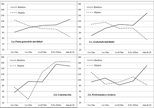 Índices de desplazamientos por sexo y distancias recorridas para distintas categorías de población ocupada (en base cien)
