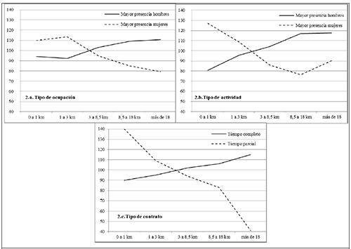 Pautas espaciales de movilidad según la presencia de mujeres y hombres en ocupaciones, actividades y contratos (índices sobre la media en base cien)