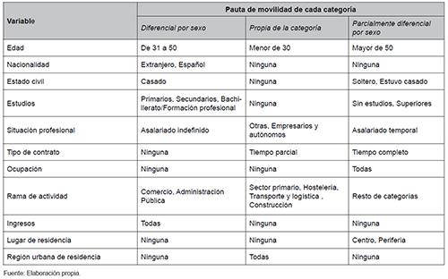 Clasificación de las categorías de ocupados según su pauta de movilidad