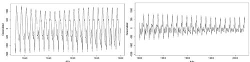Componente estacional de la distribución mensual de las concepciones en Andalucía. Panel derecho: 1938-1960. Panel izquierdo: 1980-2002