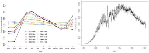 Distribución mensual de concepciones en Andalucía a lo largo del siglo XX. Panel izquierdo: Porcentaje mensual de concepciones por décadas (coeficiente clásico de estacionalidad). Panel derecho: Serie mensual de fechas de concepciones para las personas nacidas en Andalucía y con vida a 1 de enero de 2003