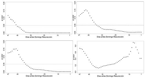 P-valores para el regresor del efecto Cuaresma, en función del número de días, para la serie de concepciones del conjunto de Andalucía. Panel superior izquierdo: 1901-1979. Panel superior derecho: 1921-1979. Panel inferior izquierdo: 1941-1979. Panel inferior derecho: 1980-2002.