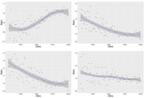 Ratios de concepciones en el conjunto de Andalucía. Superior izquierda (r1): ratio que compara las concepciones 47 días antes de la Cuaresma y durante el periodo de Cuaresma. Superior derecha (r2): ratio que compara las concepciones 47 días después de la Cuaresma y el periodo de Cuaresma. Inferior izquierda (r3): ratio que compara las concepciones entre t+7 y t+33 y durante el periodo central de Cuaresma (t-40 y t-14). Inferior derecha (r4): ratio que compara las concepciones entre los últimos y primeros 7 días antes y después de la Cuaresma y el periodo central de la misma (t-21 y t-7). Nótese la diferente escala de cada panel.