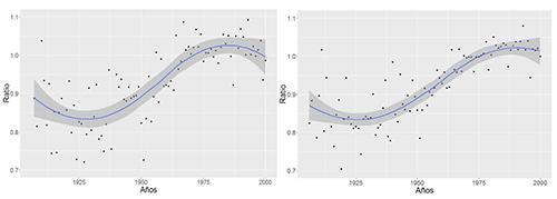 Ratio resultante de comparar el número de concepciones acontecidas entre el periodo comprendido entre t-94 y t-47 días y el periodo de Cuaresma, denotado como el periodo entre t-47 y t. Hábitats de pequeño tamaño en el panel izquierdo; hábitats de gran tamaño en el panel derecho.