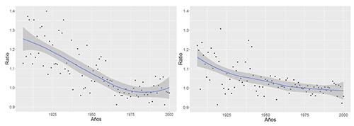 Ratio resultante de comparar el número de concepciones acontecidas entre el periodo comprendido entre t y t+47 días y el periodo de Cuaresma, denotado como el periodo entre t-47 y t. Hábitats de pequeño tamaño en el panel izquierdo; hábitats de gran tamaño en el panel derecho
