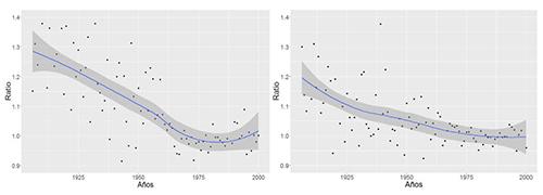 Ratio resultante de comparar el número de concepciones en el periodo comprendido entre t+7 y t+33 días y el periodo central en la Cuaresma (t-33 y t-14) Hábitats de pequeño tamaño en el panel izquierdo; hábitats de gran tamaño en el panel derecho