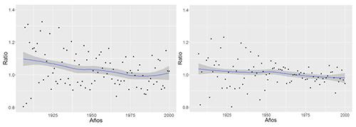 Ratio resultante de comparar el número de concepciones entre el periodo comprendido entre t-7 y t+7 días y el periodo central en la Cuaresma (t-24 y t-7). Hábitats de pequeño tamaño en el panel izquierdo; hábitats de gran tamaño en el panel derecho