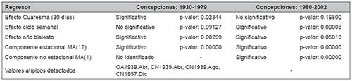 Ejemplos de ajustes de modelos regARIMA para las concepciones en Andalucía