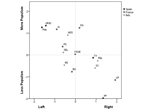 Average positions of party voters in the general left-right and populist attitudes dimensions