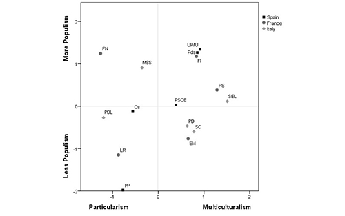 Average positions of party voters in the particularism versus multiculturalism and populist attitudes dimensions