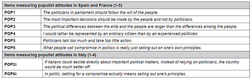 Items measuring populist attitudes (scales are reported in parentheses)