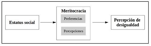 Conceptos centrales y su asociación