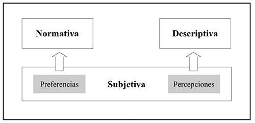 Perspectivas en el estudio de la meritocracia