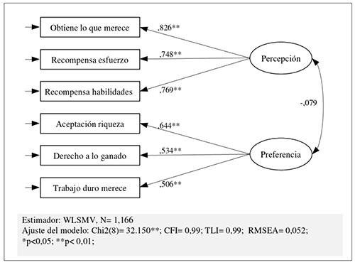 Análisis factorial confirmatorio de las percepciones y preferencias por la meritocracia