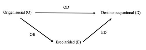 Modelo de logro de estatus simplificado