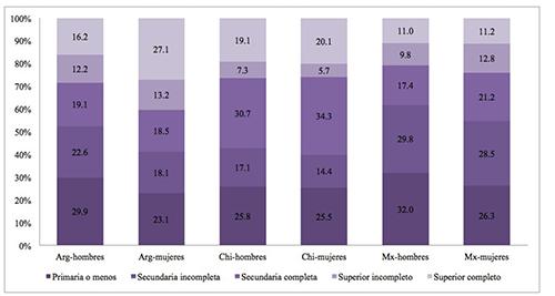 Nivel de escolaridad, por país de residencia y sexo, personas ocupadas entre 25 y 64 años de edad (en %)