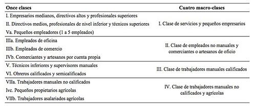 Esquema de clases CASMIN y esquema de cuatro macro-clases