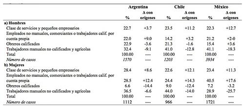 """Distribución por """"macro-clases"""" en Argentina, Chile y México y cambios marginales con respecto a la distribución en orígenes, por sexo"""