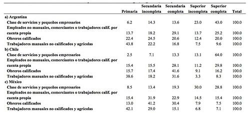 """Distribución de nivel de escolaridad por """"macro-clases"""" de origen, Argentina, Chile y México"""