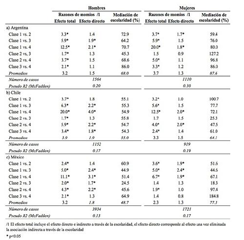 Resultados de modelos logísticos ordenados KHB para la asociación entre orígenes y destinos de clase, con la mediación de los años de escolaridad, por país y sexo