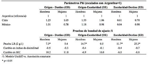 Resultados de modelos loglineales de diferencias uniformes (Unidiff) por país, origen de clase-destino de clase, origen de clase-escolaridad, y escolaridad-destino de clase