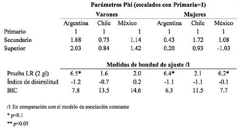 Resultados de modelos loglineales de diferencias uniformes (Unidiff) para la asociación entre orígenes y destinos de clase, por niveles de escolaridad, según país y sexo