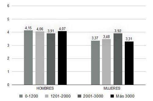Tiempo libre en un día promedio en relación con el nivel de ingresos.