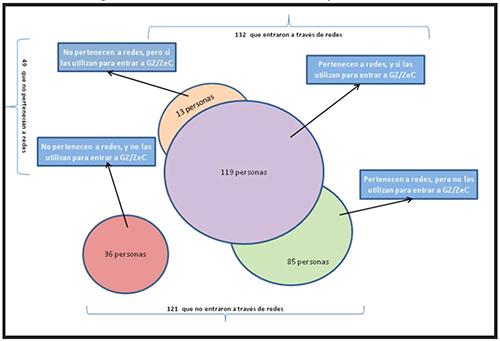 Proceso de integración a través de redes de movimientos sociales previas u otras fórmulas