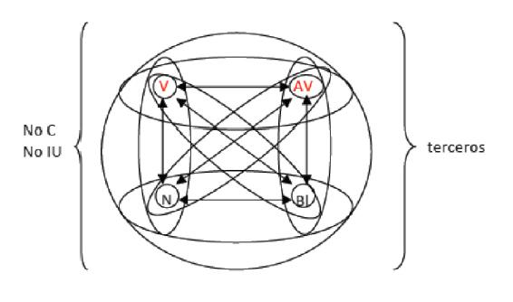 """Relaciones predominantes en el clúster """"movimientos reivindicativos"""