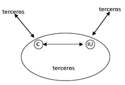 Relaciones predominantes en el clúster izquierda tradicional