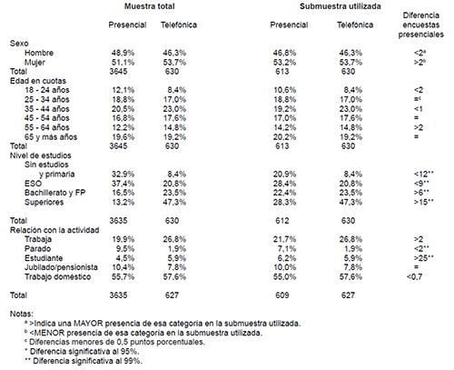 Comparativa de marcos muestrales