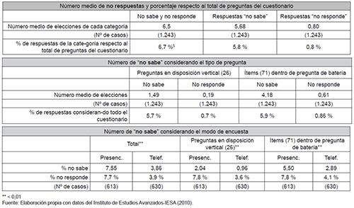 Análisis de la respuesta parcial (y % respecto al total)