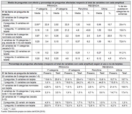 Efectos de respuesta en preguntas de batería (disposición horizontal)