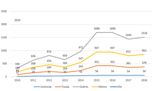 Number of annual licenses, number of tables and area occupied by the terraces at the Rambla of Poblenou (2010-2018)