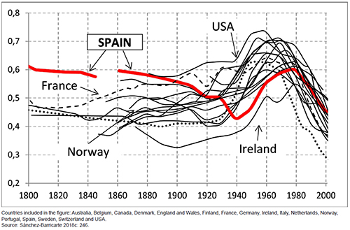 Developments in the Princeton nuptiality index Im in selected Western countries