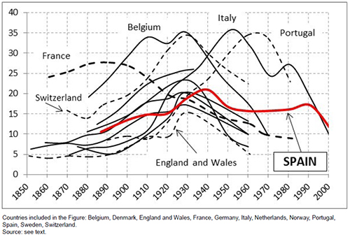 Evolution of the coefficients of variation in provincial Ig values (in percentages) for different developed countries