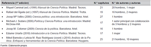 Manuales de Ciencia Política analizados