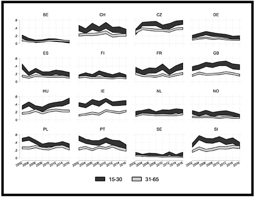 Average levels of non-participants among young and adult citizens, over time