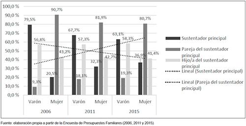Relación con el sustentador principal por sexo y año (jóvenes de 25 a 34 años)