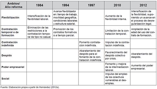 Reformas laborales en España (1984-2012)