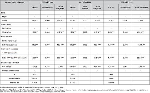 Modelos de regresión logística binaria para los años 2006, 2011 y 2015