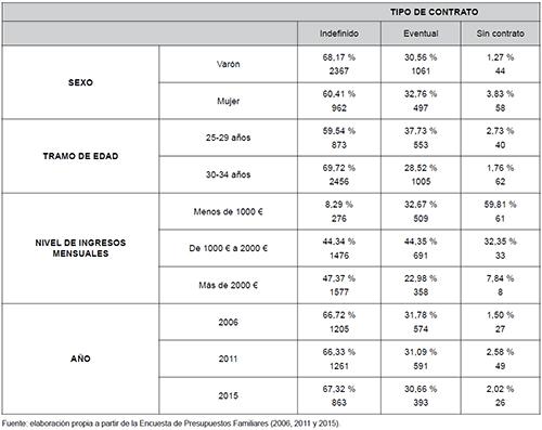 Tipo de contrato en función de una serie de variables independientes en jóvenes sustentadores principales de 25 a 34 años