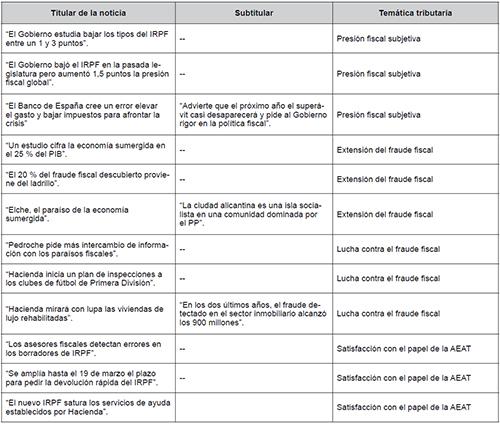 Ejemplos de codificación de noticias tributarias