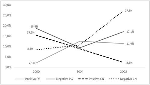 Evolución del tono de las noticias tributarias según la ideología del periódico que las publica (2000-2008)